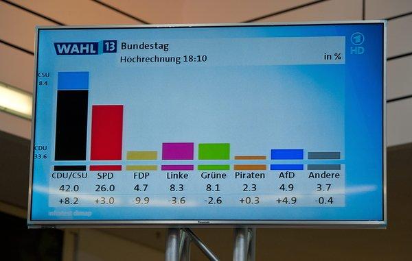 Bundestagswahl 2013, Wahlabend der CDU in Berlin, 22.09.2013