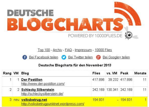 deutsche-blog-charts-volksbetrug-net