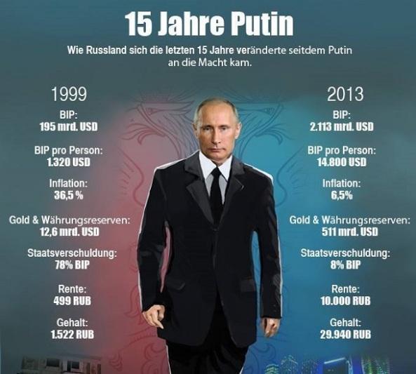 15_Jahre_Putinjpg